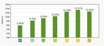 Peer-to-peer loans take off due to record low rates - Credit Writedowns | money money money | Peer2Politics | Scoop.it
