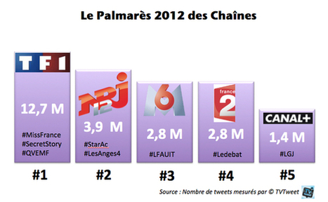 Le Bilan 2012 de la Social TV | Digital Experiences by David Labouré | Scoop.it
