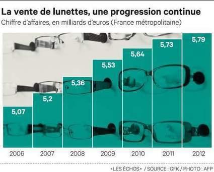 Le marché de l'optique résiste à la crise - Les Échos | Marketing seniors | Scoop.it