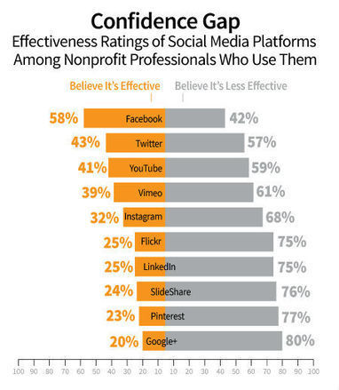 Nonprofit Content Marketing Research: Successes and Challenges | Charities and Social Media | Scoop.it