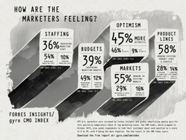 88% of Marketing Execs Are Either Maintaining or Increasing Ad Budgets | Digital Marketing & Communications | Scoop.it