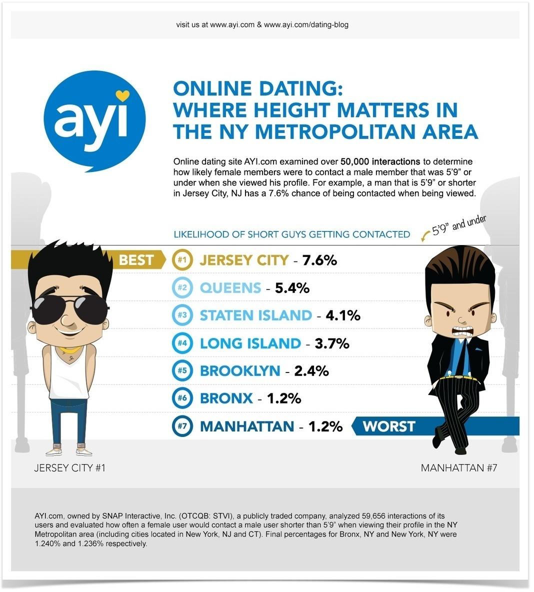 Cute headline voor dating site