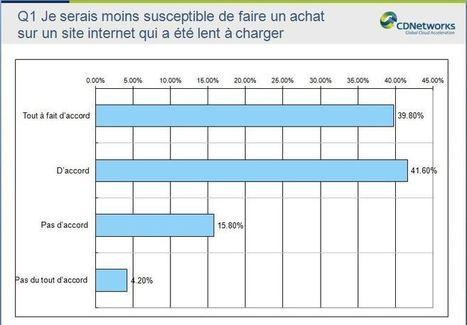 Le temps de chargement, priorité des internautes français - CDNetworks | Performance Ecommerce & SEO  | E-marketing | Scoop.it