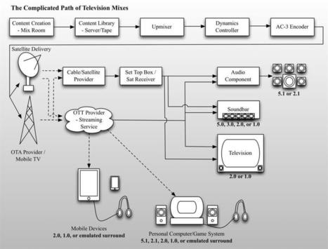 TVTechnology: The Difficulties of Getting a Great Mix to Air | Broadcast Engineering Notes | Scoop.it