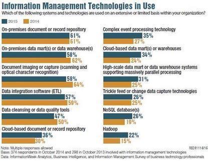 5 Analytics, BI, Data Management Trends For 2015 - InformationWeek | Analytics for the CMO & CIO | Scoop.it