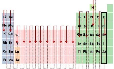Divirtete con la tabla peridica 2 formulacin y nomenclatura en qumica inorgnica urtaz Images