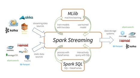 stream computing' in EEDSP | Scoop it