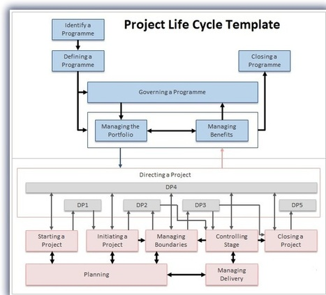 Project Management Excel Templates Scoop