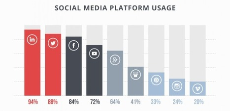 Boulevard du Web » Les tendances du marketing de contenu en B2B pour 2015   Médias sociaux & web marketing   Scoop.it