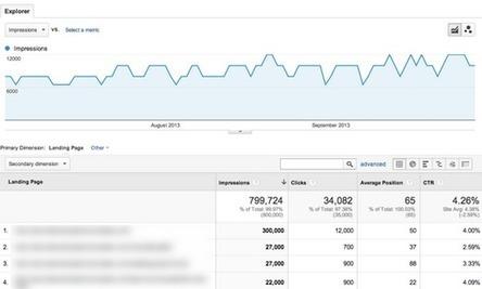 Analyze Organic Search Engine Marketing with Google Analytics & Webmaster Tools Data - Analytics Blog | Optimisation | Scoop.it