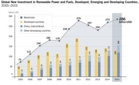 2015, année record pour les énergies renouvelables dans le monde | Eolien-Energies-marines | Scoop.it