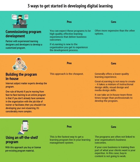 Get Started in Developing Digital Learning Infographic - e-Learning Infographics | elearning stuff | Scoop.it