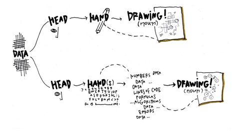 Sketching with Data Opens the Mind's Eye | FutureSocial | Scoop.it