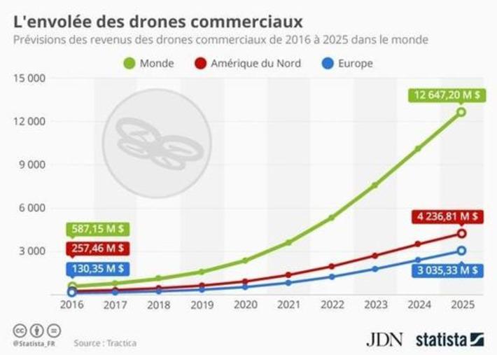 La livraison par drone pèsera 12milliards d'euros dans le monde en 2025 | Internet du Futur | Scoop.it