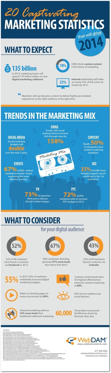 20 Statistics That Will Drive 2014 Marketing Strategies (Infographic) - Business 2 Community | Social Media Marketing | Scoop.it