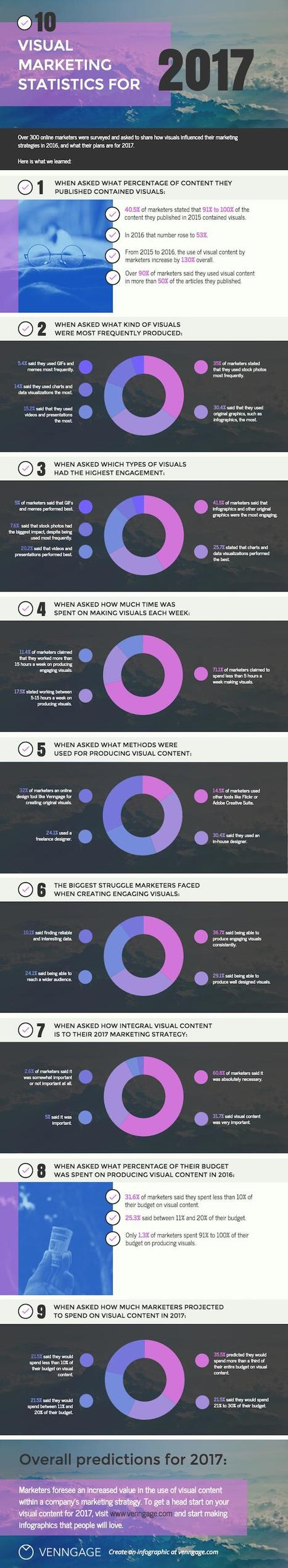 How Digital Marketers Are Using Visual Content #Infographic | MarketingHits | Scoop.it
