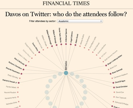 Davos on Twitter: who do the attendees follow? | #dataviz #SNA | e-Xploration | Scoop.it