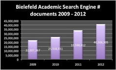 The Imaginary Journal of Poetic Economics: December 31, 2012 Dramatic Growth of Open Access | Open Knowledge | Scoop.it