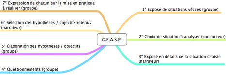 L'analyse réflexive des pratiques à réaliser en groupe avec le G.E.A.S.E. / G.E.A.S.P. - un outil de métacognition | #ITyPa Mon espace d'apprentissage | Scoop.it