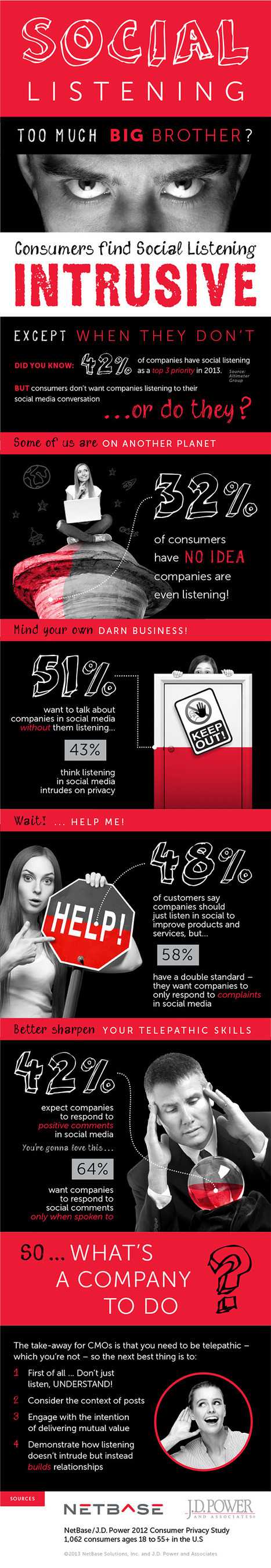 Infographic: Is social media monitoring too Big Brother? | An Eye on New Media | Scoop.it