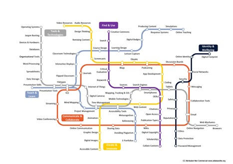 The Digital Skills Metro Map | educational technology | Scoop.it