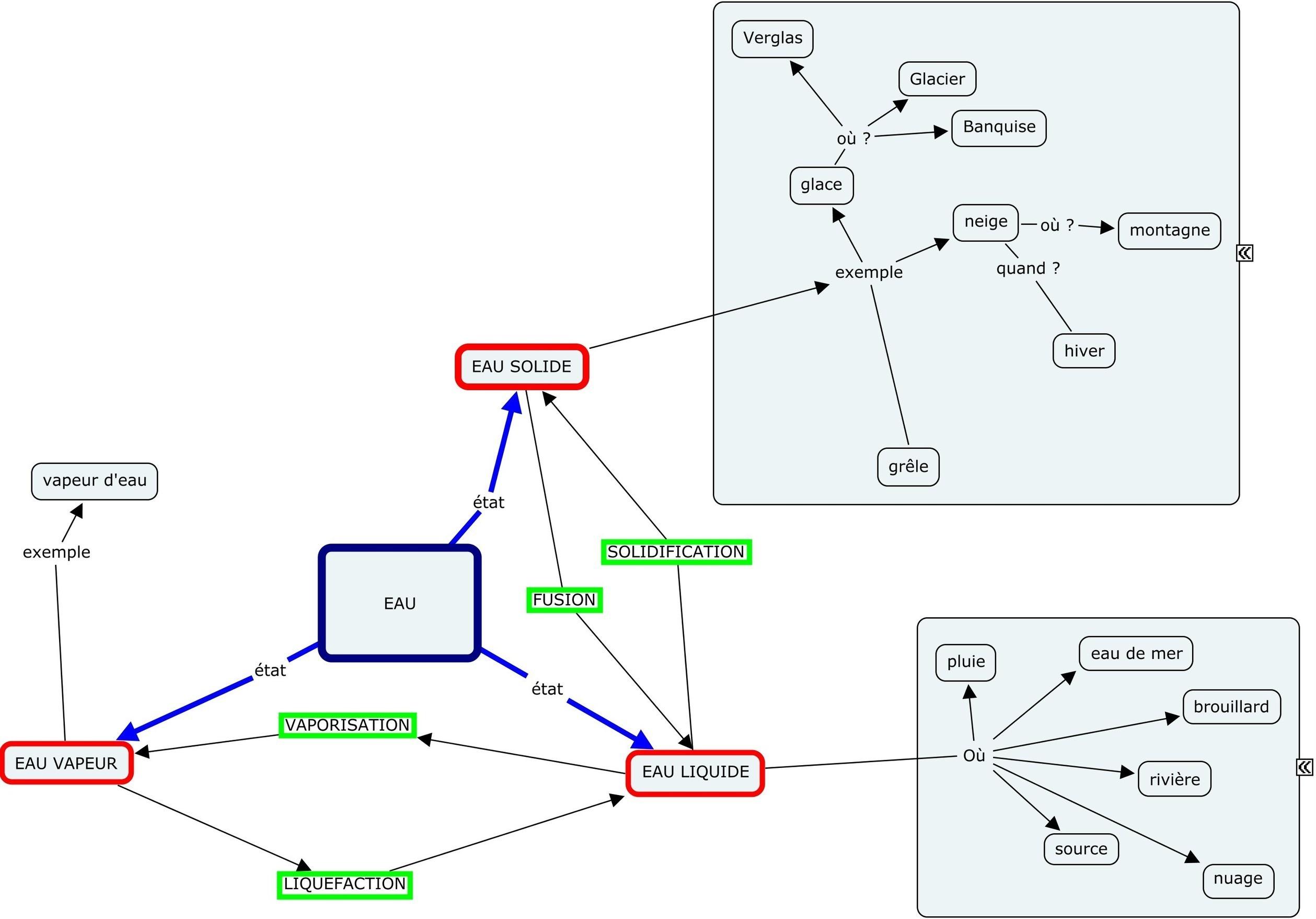 Plan du cours Introduction - Cycle de l'eau - ppt video ...