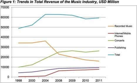 Think piracy is killing the music industry? This chart suggests otherwise.   Audio Arts Industry   Scoop.it