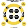 Multichannel Closed Loop Marketing