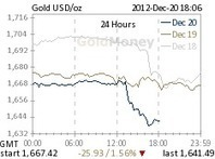 Apocalyptic mood in the gold and silver pit | Commodities, Resource and Freedom | Scoop.it