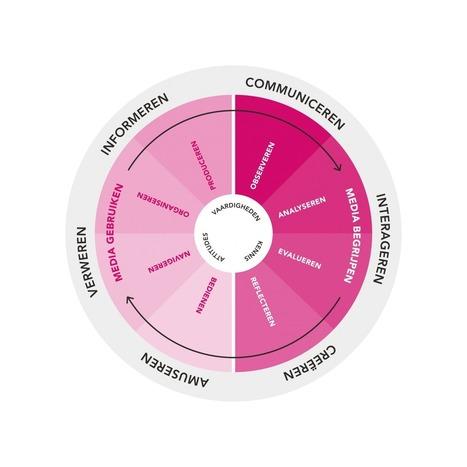 Het Mediawijs Competentiemodel | E-leren | Scoop.it