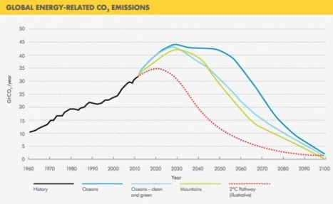 First sign that humanity is slowing its carbon surge: 6 November 2013 - New Scientist | Electric Cars | Scoop.it