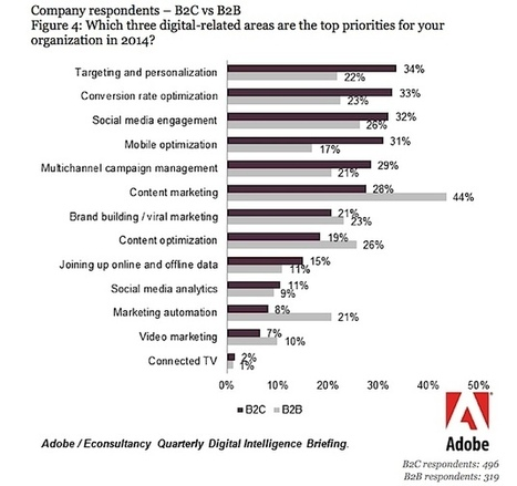 Most Exciting Digital Marketing Opportunity of 2014 is Customer Experience | Digital Marketer Watch | Scoop.it