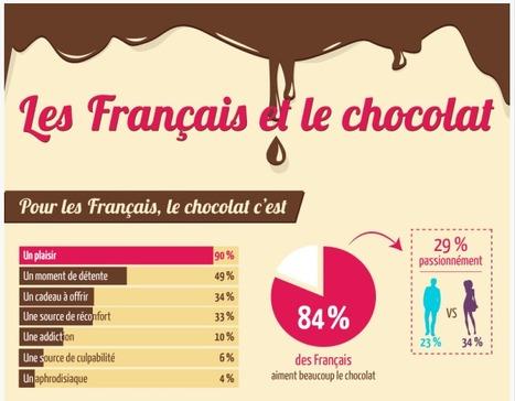 Les Français et le chocolat en une infographie.   TRADCONSULTING 4 YOU   Scoop.it