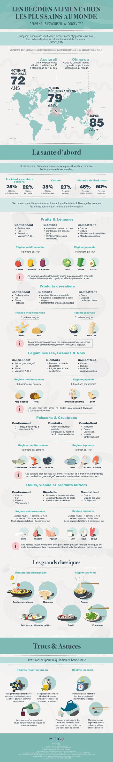 Infographie: Les régimes alimentaires les plus sains au monde   Jus d'olive   Jus d'Olive   Scoop.it