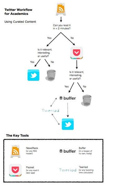 Using Twitter for Curated Academic Content | Médias sociaux et enseignement | Scoop.it