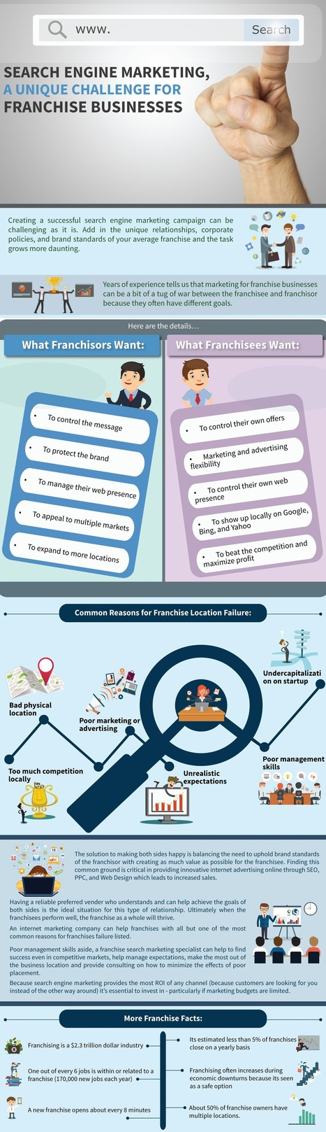 10 Challenges Businesses Face with Search Engine Marketing Campaigns | All Infographics | Scoop.it