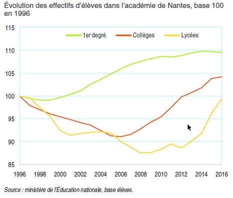 Insee > Rentrée scolaire 2016: 4100élèves supplémentaires dans l'académie de Nantes   Observer les Pays de la Loire   Scoop.it