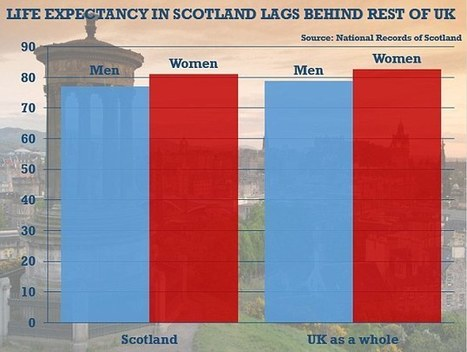 Pension age in Scotland should be set lower as Scots are less healthy | My Scotland | Scoop.it