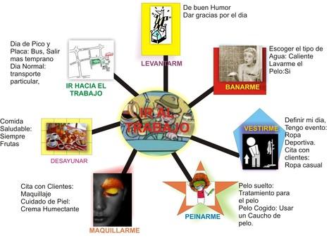5.- Mapas Conceptuales y Mentales | Sabiduría Emociones y Más | Scoop.it