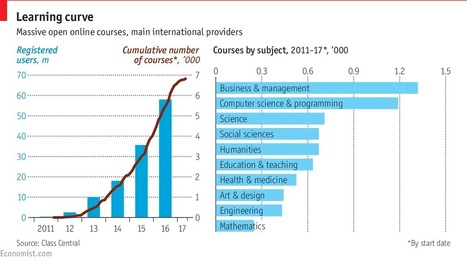 The return of the MOOC: Established education providers v new contenders | The Economist | Educación y TIC | Scoop.it