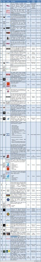 1-15 April 2013 Cyber Attacks Timeline | Information security | Scoop.it