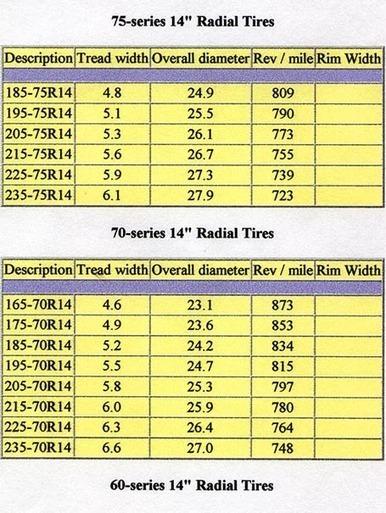 Understanding Tire Size Chart All Scoop Sc