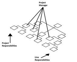 A Guide to Matrix Management ― Leadership Thoughts | community manager: zusammenarbeit und vernetzung mit social media | Scoop.it