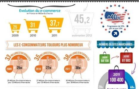 [Infographie] Les chiffres clefs du e-commerce en France | Médias sociaux et tourisme | Infography | Scoop.it