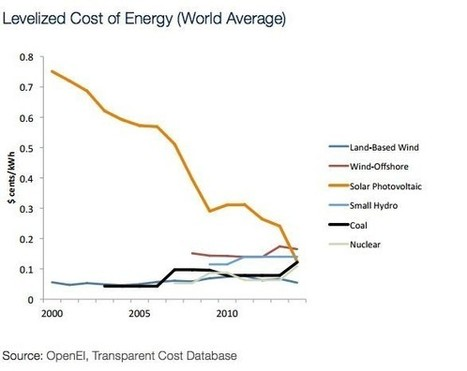 It's Official: Solar Energy Cheaper Than Fossil Fuels | Zero Footprint | Scoop.it