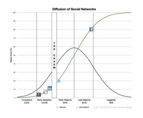 Infographic: Diffusion of Social Networks | visualizing social media | Scoop.it