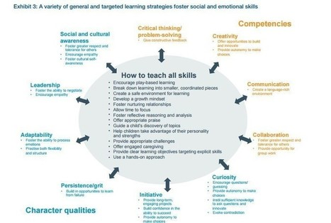 What are the 21st-century skills every student needs? | Business Coaching | Scoop.it