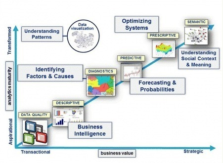 12 Emerging Trends in Data Analytics – Data Science Central | Big and Open Data, FabLab, Internet of things | Scoop.it