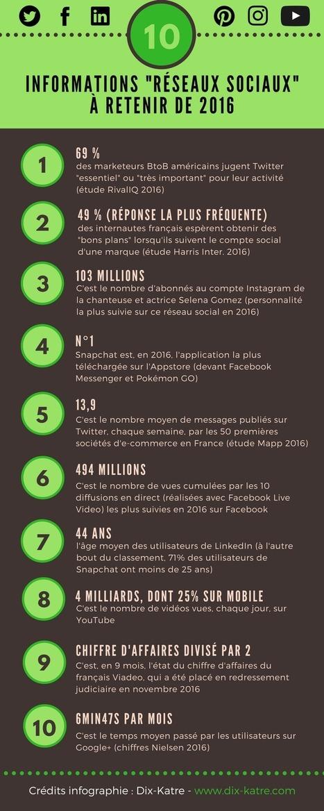 Réseaux sociaux : 10 chiffres que je retiendrai de l'année 2016 (infographie) | Internet world | Scoop.it