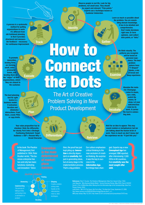9 steps of creative problem solving [infographic] - Holy Kaw! | The importance of Storytelling | Scoop.it